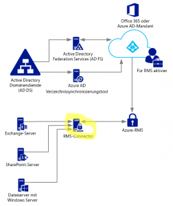 Microsoft SharePoint Information Rights Management